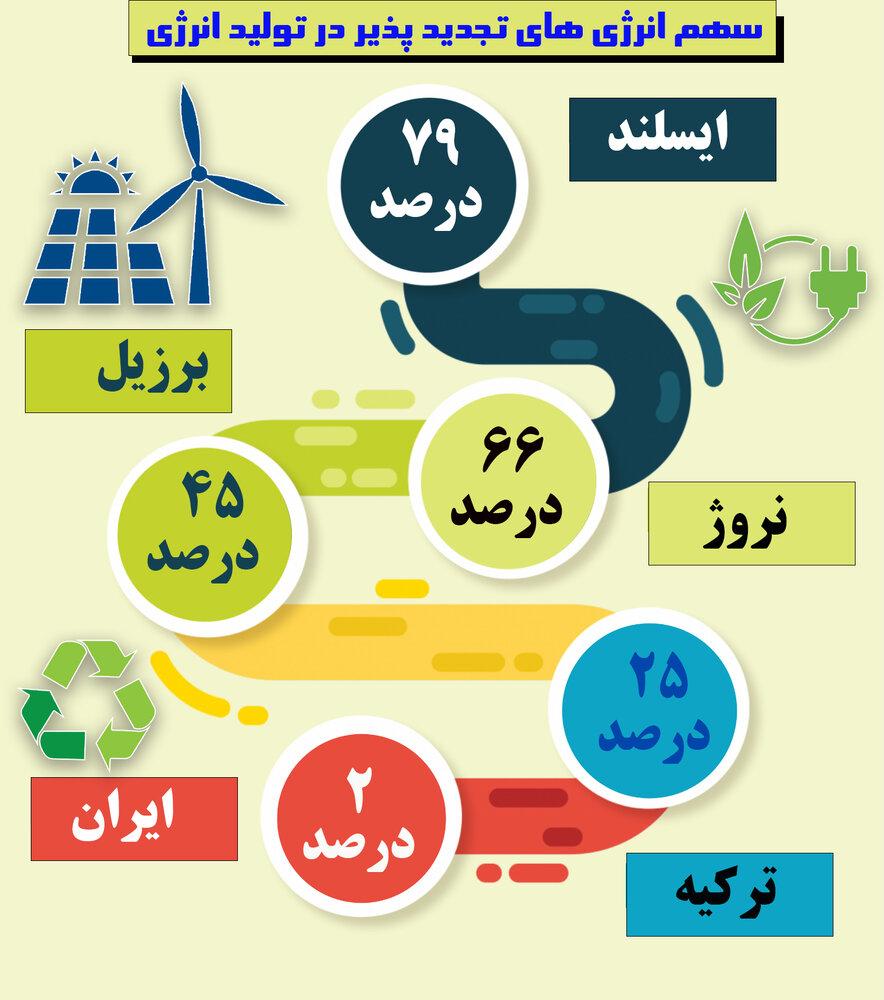 انرژیهای تجدیدپذیر گنجی پنهان در ایران