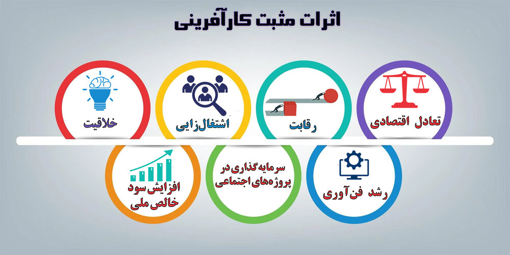 کارآفرینی پیش شرط توسعه اقتصادی