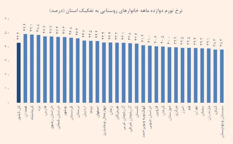 بالاترین و پایین ترین نرخ تورم مربوط به کدام استان ها  است ؟