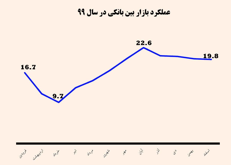 کاهش نرخ سود بین بانکی از نگاه کارشناسان